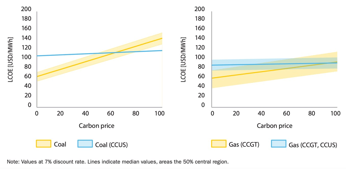 Levelised cost of energy with and without CCUS for various carbon prices