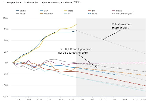 Changes in emissions in major countries since 2015