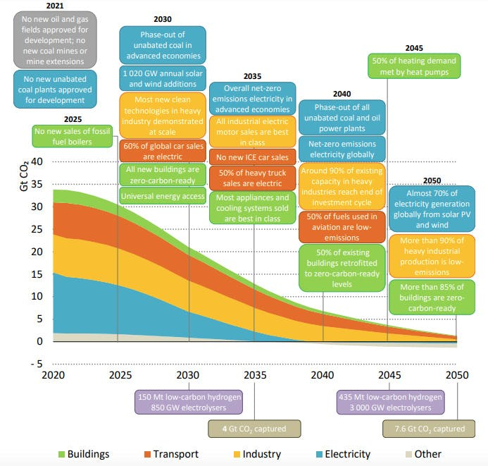 carbon brief IEA 3