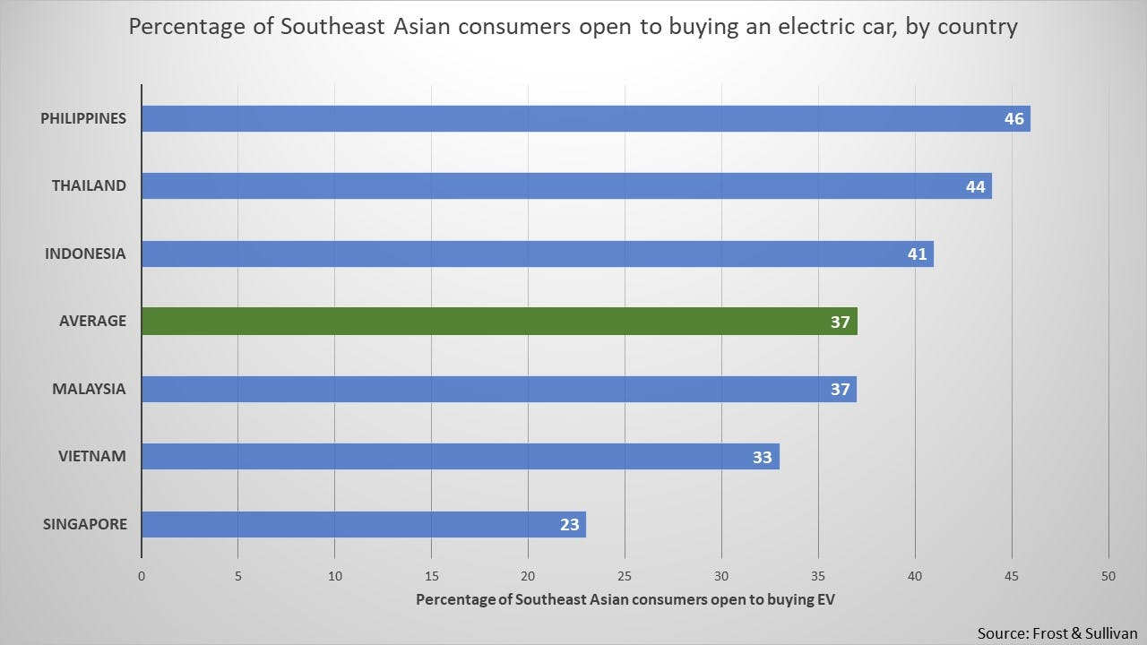 Percentage of Southeast Asian consumers open to buying an electric car, by country