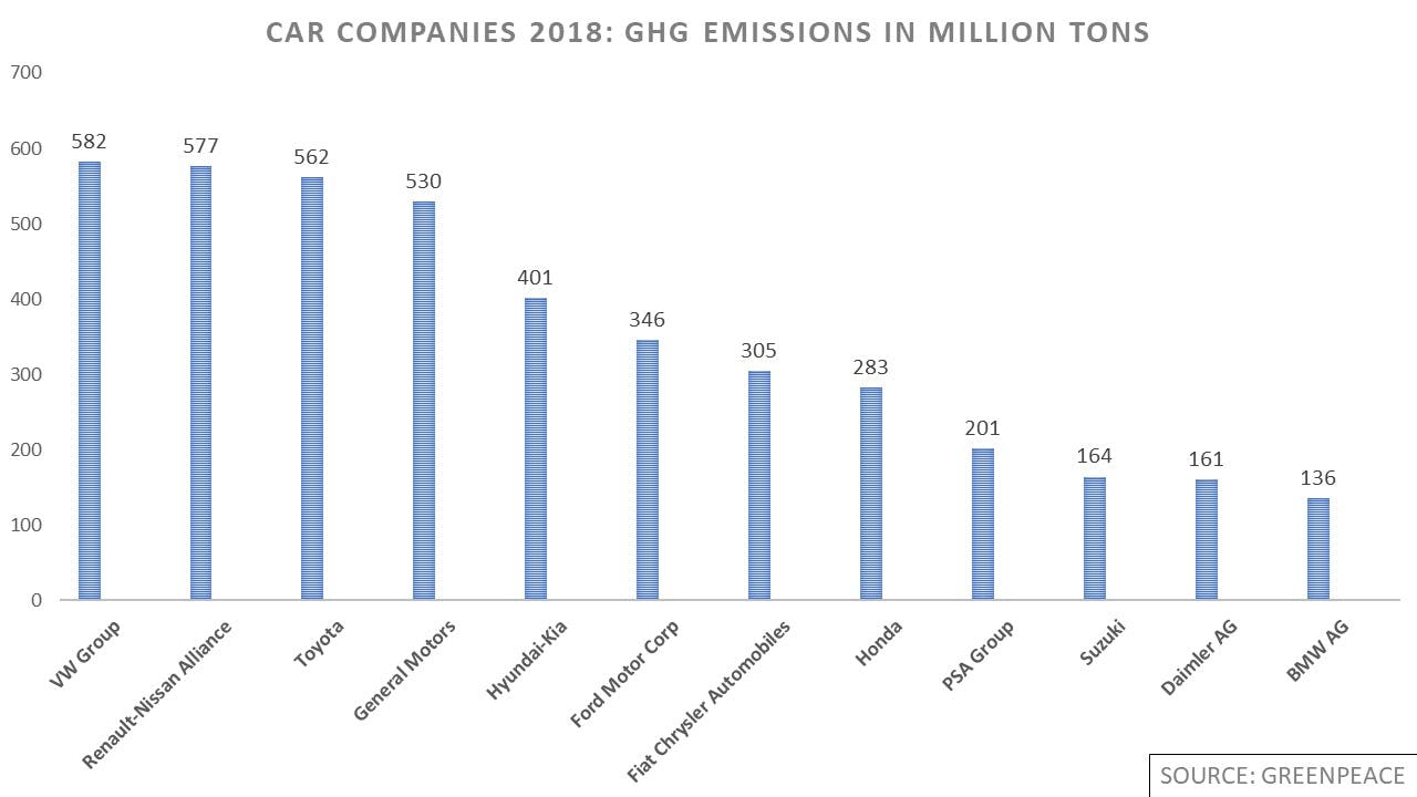 Greenhouse gas emissions of car companies in 2018 1