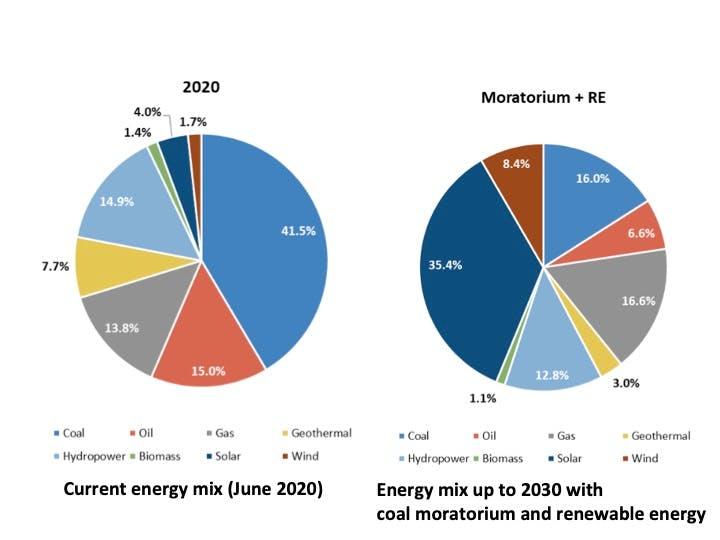 IEEFA coal moratorium report