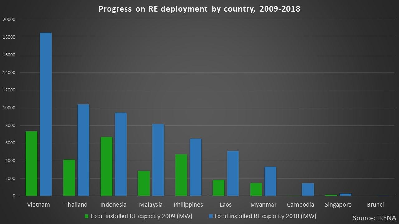 progress on re deployment