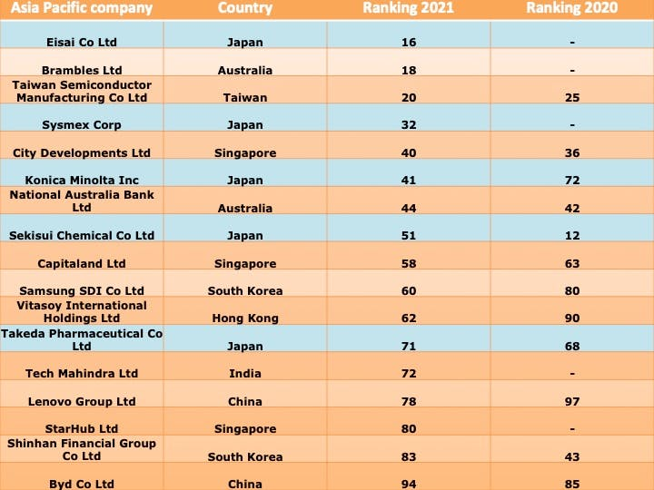 corporate knights 2021 ranking asia