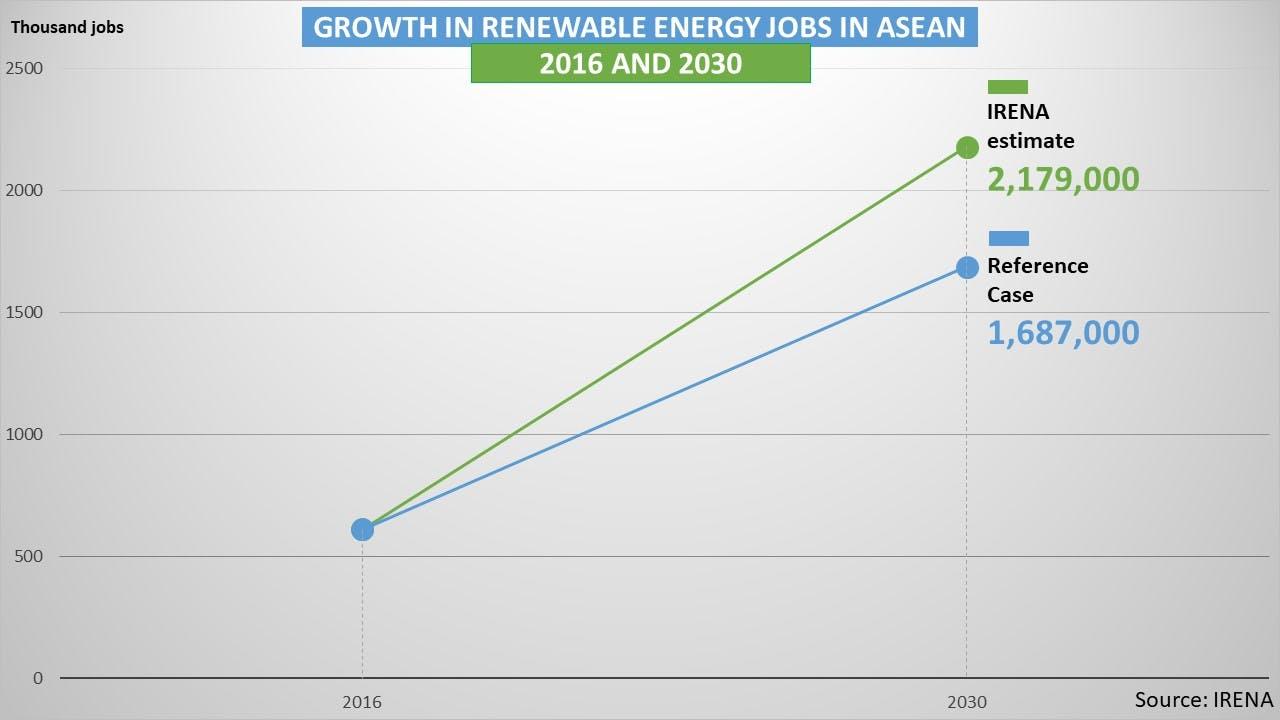 growth in renewable energy jobs in Asean