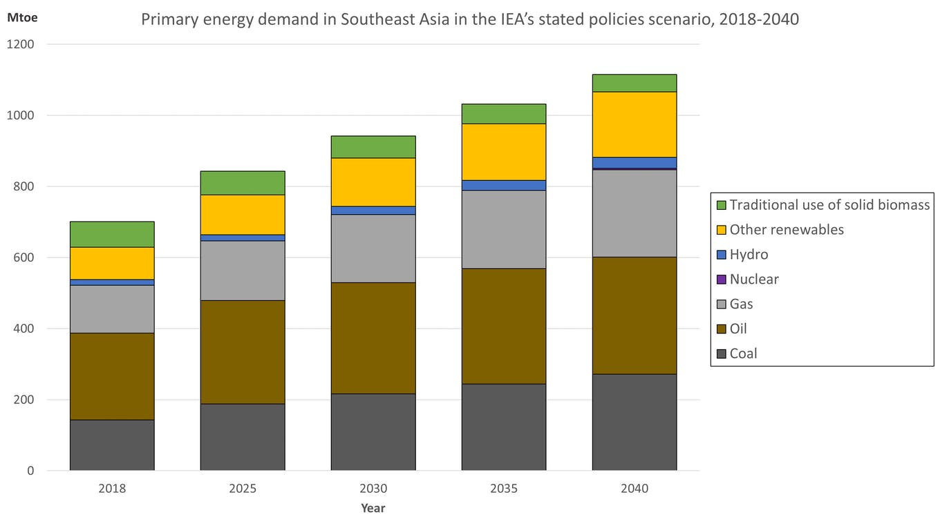 Primary energy demand in Southeast Asia, IEA projection