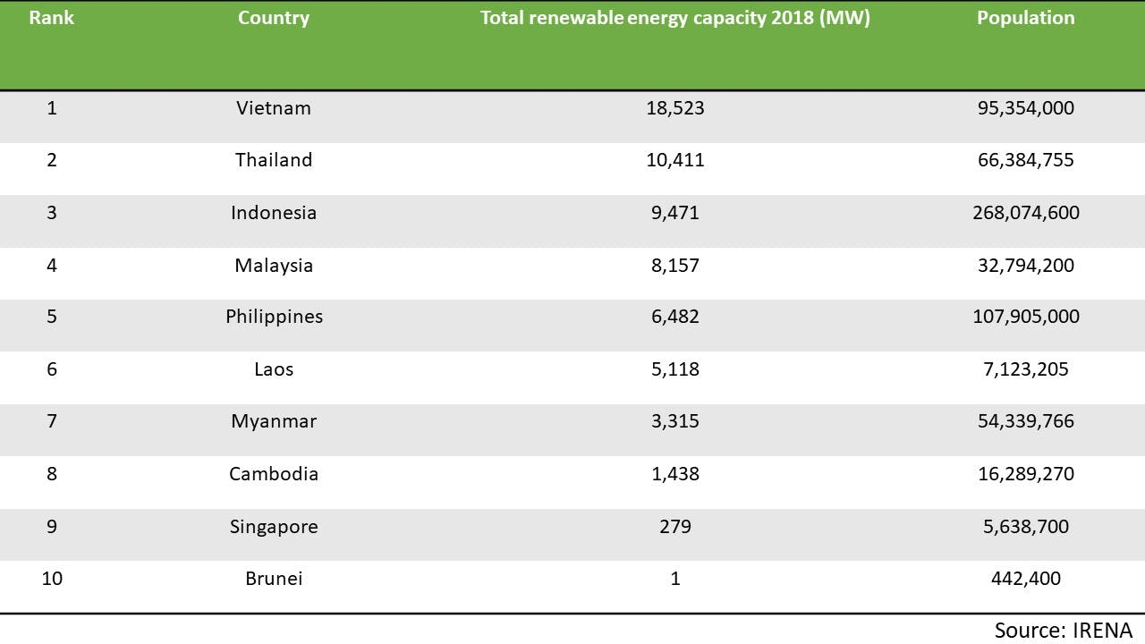 RE energy capacity Asean country ranking 2018