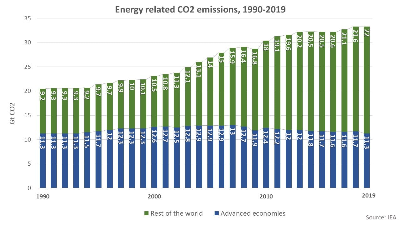 Energy related CO2 emissions, 1990-2019 1