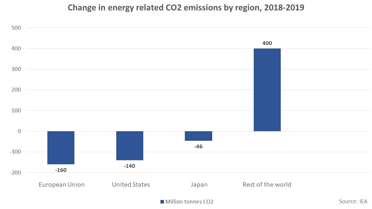 Change in energy related CO2 emissions by region, 2018-2019 1