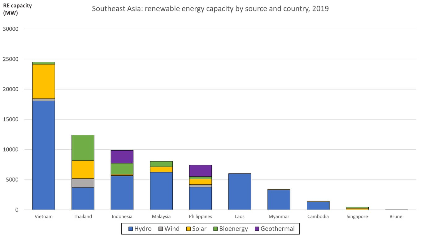 Eco-Business graphic: Renewable energy capacity by source and country, 2019. Source: IRENA