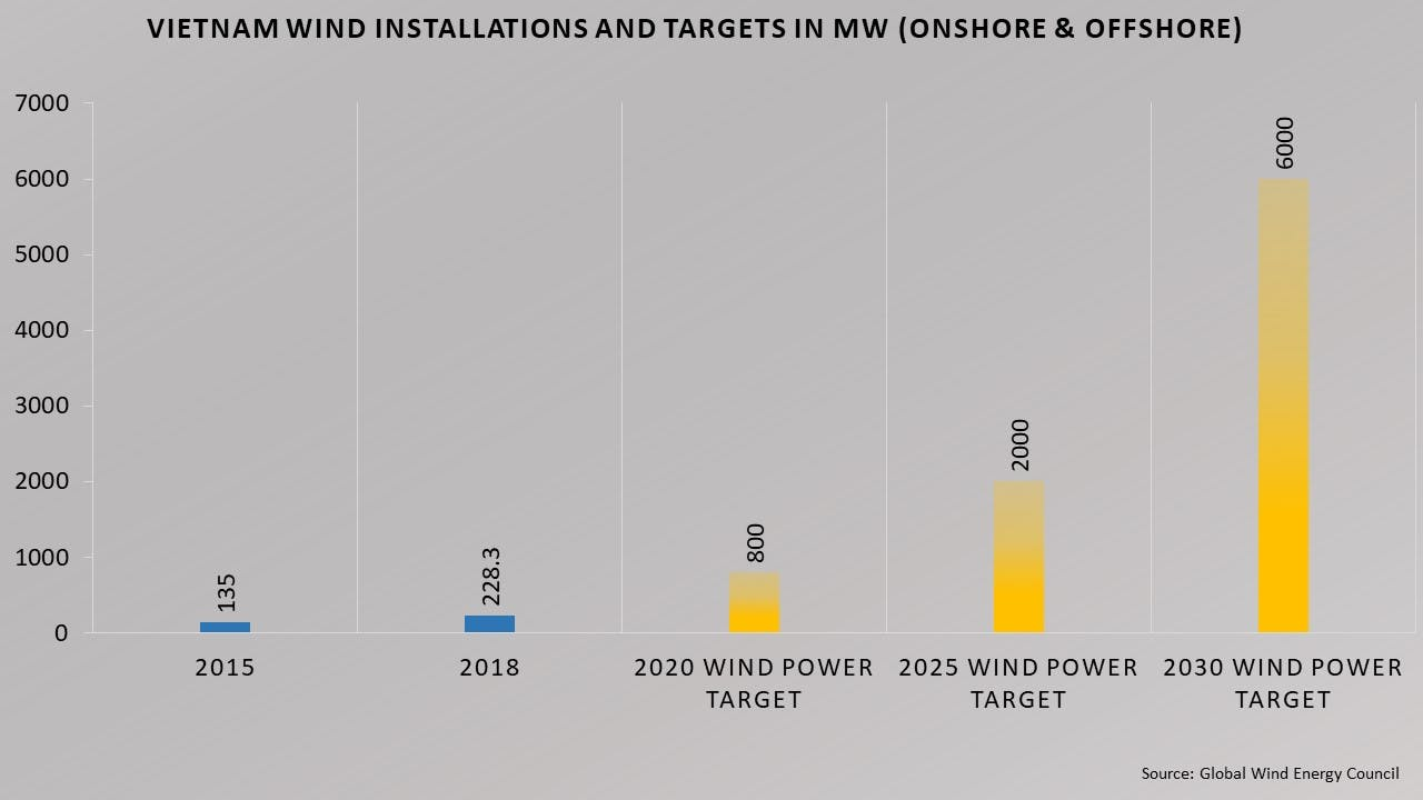 Vietnam wind installations and targets in MW