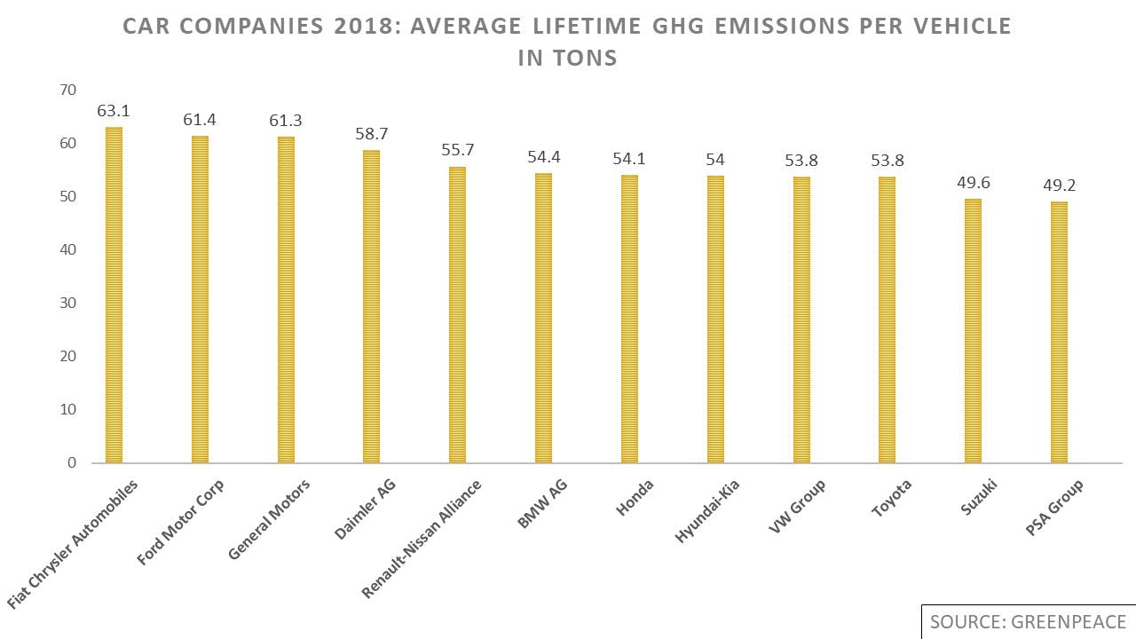 Average lifetime greenhouse gas emissions per vehicle in tons. 1