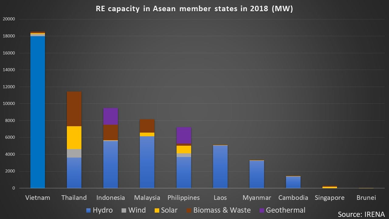RE capacity in AMS 2018