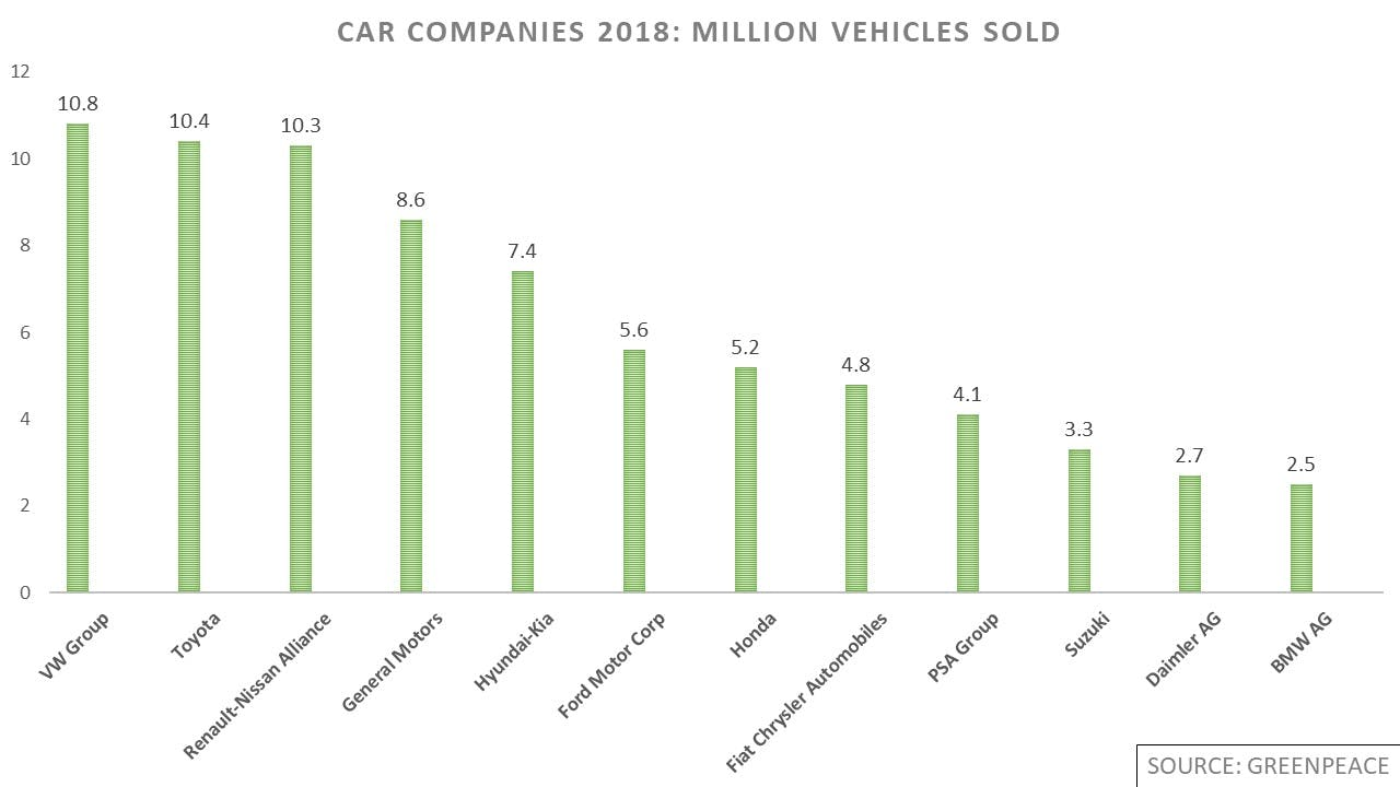 Car companies 2018—million vehicles sold. 1