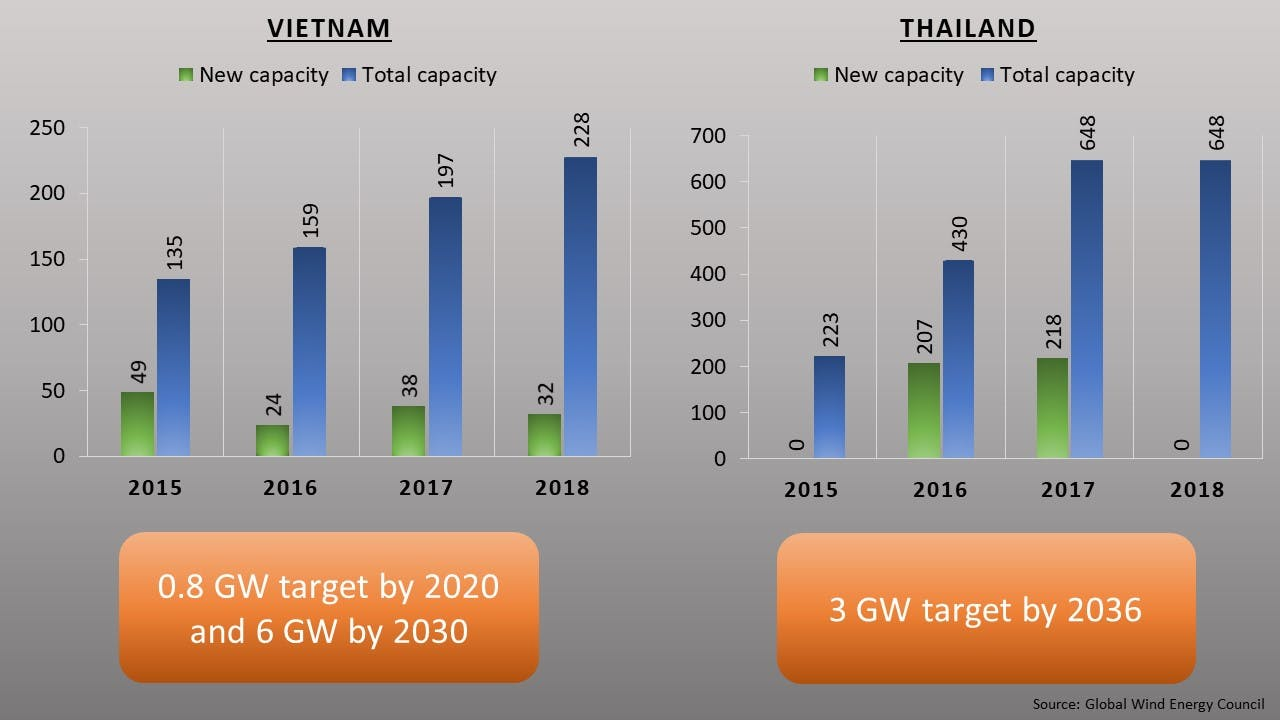 Asean wind installations and targets (onshore and offshore)