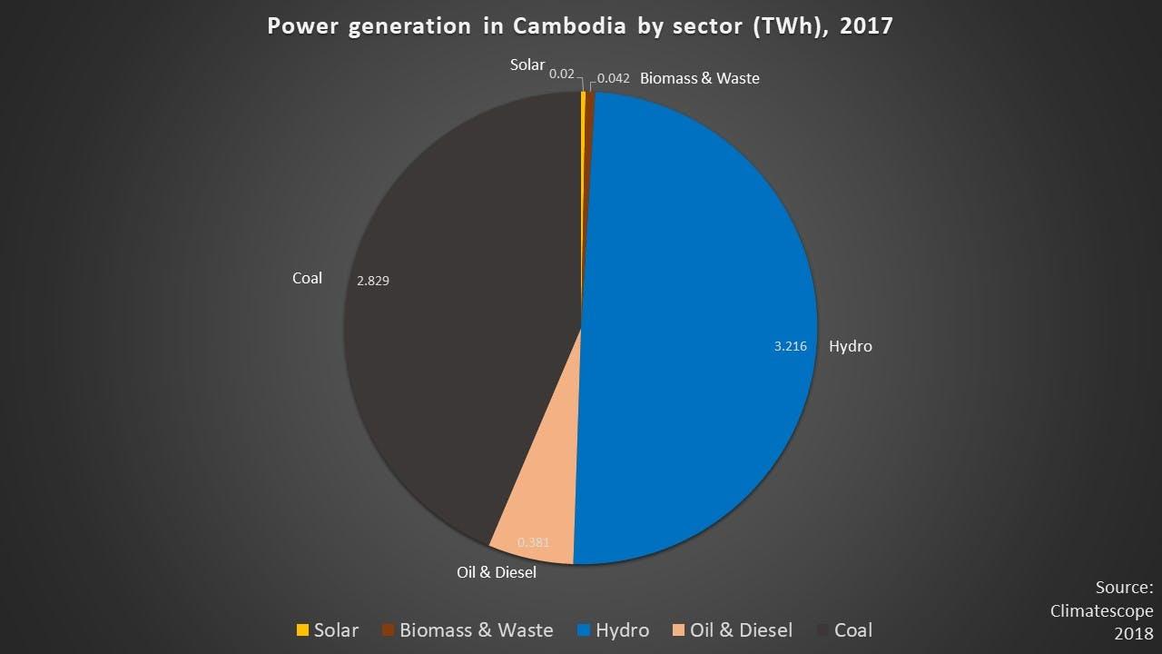energy mix Cambodia 2017