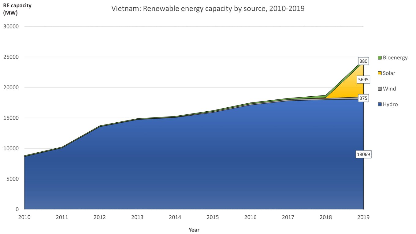 Eco-Business graphic: Renewable energy capacity by source in Vietnam. The Vietnamese solar miracle has shown the region what ambitious renewable energy targets and a well thought out industrial strategy can achieve. Source: IRENA