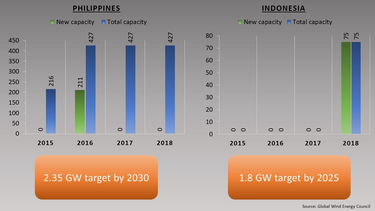 Asean wind installations and targets (onshore and offshore)1