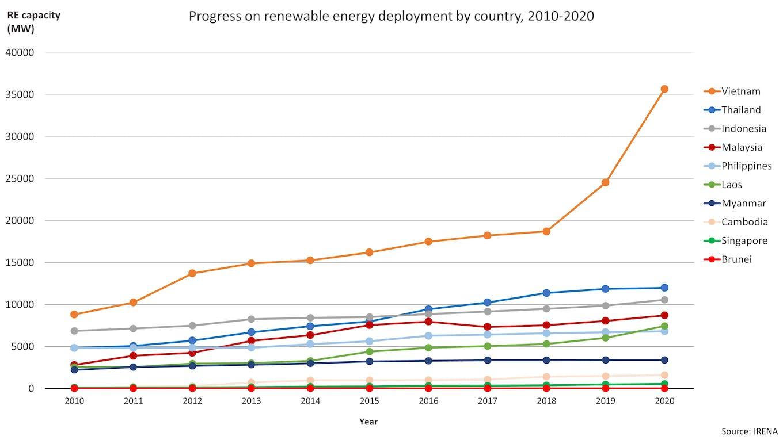Renewables capacity additions, 2010-2020