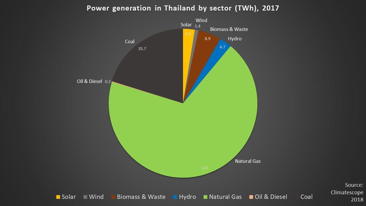 energy Thailand 2017