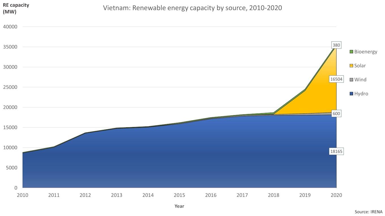 Renewables deployment, Vietnam, 2010-2020