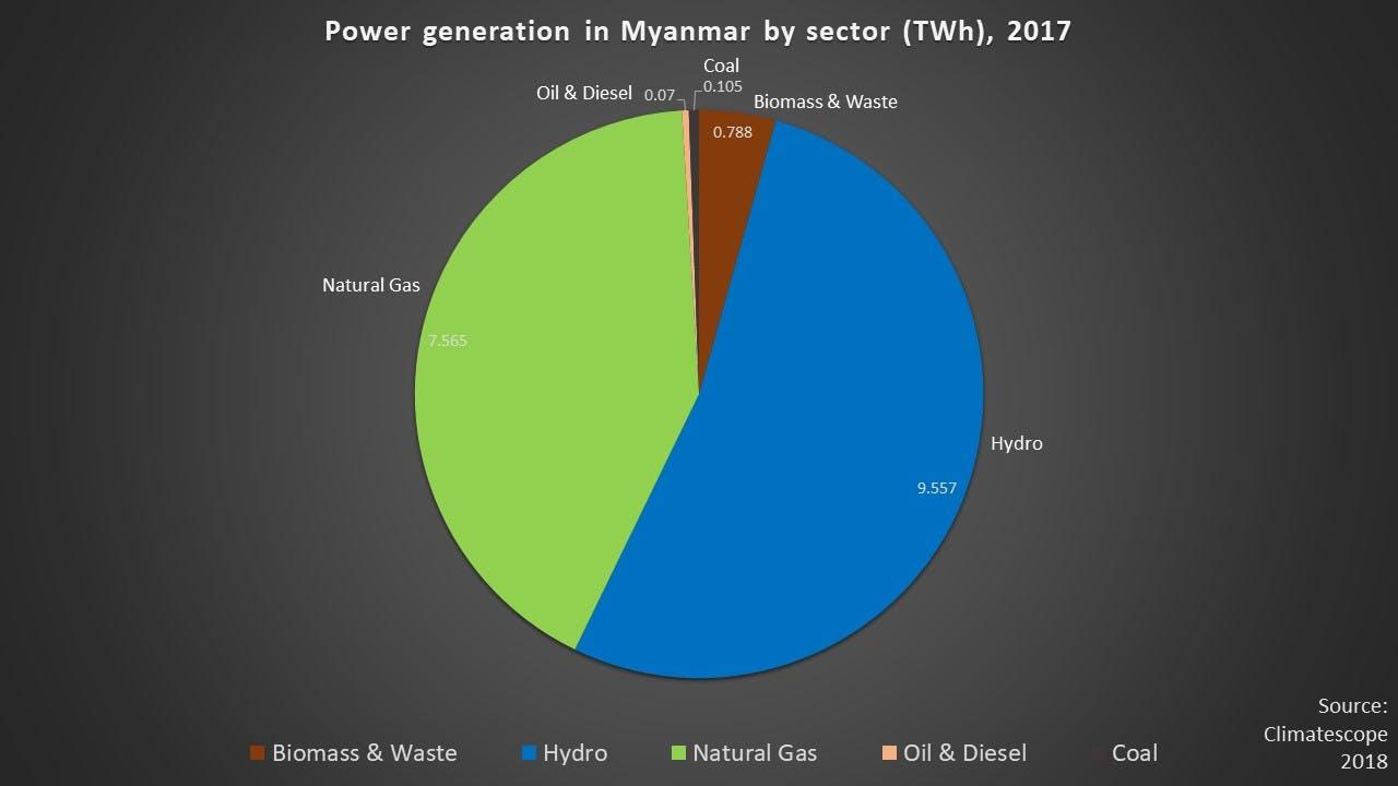 Myanmar energy 2017