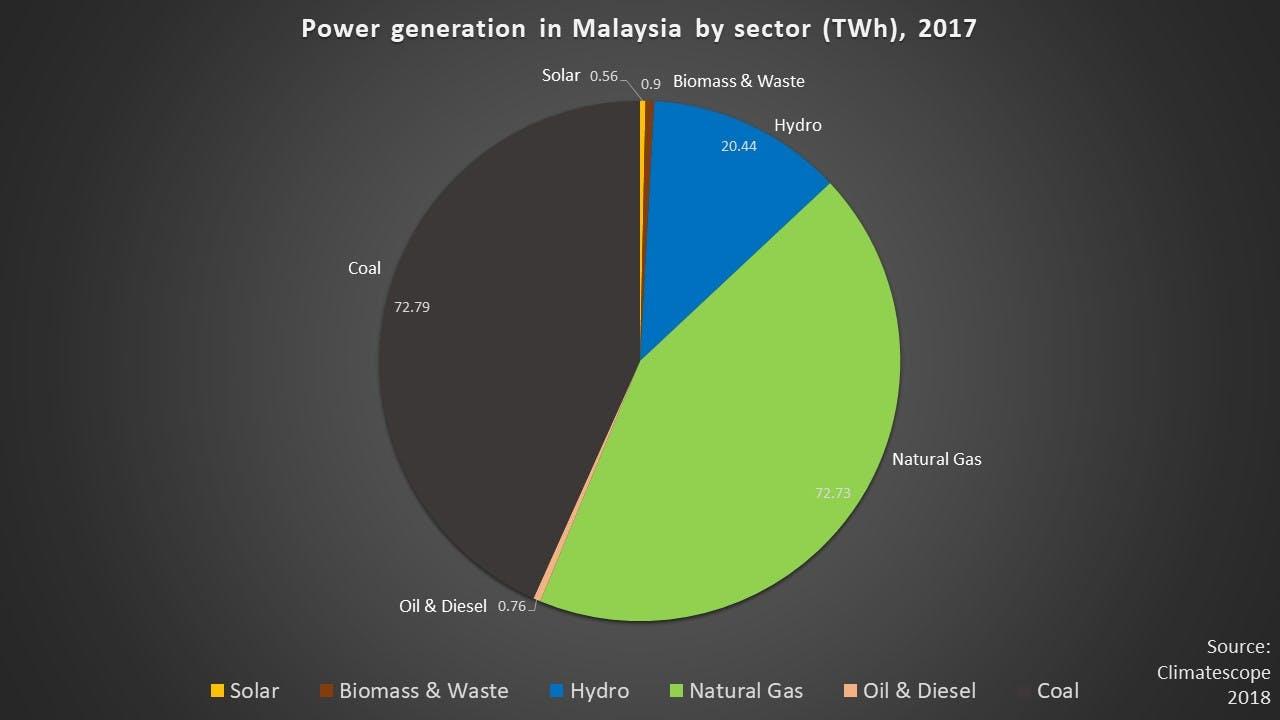 energy Malaysia 2017