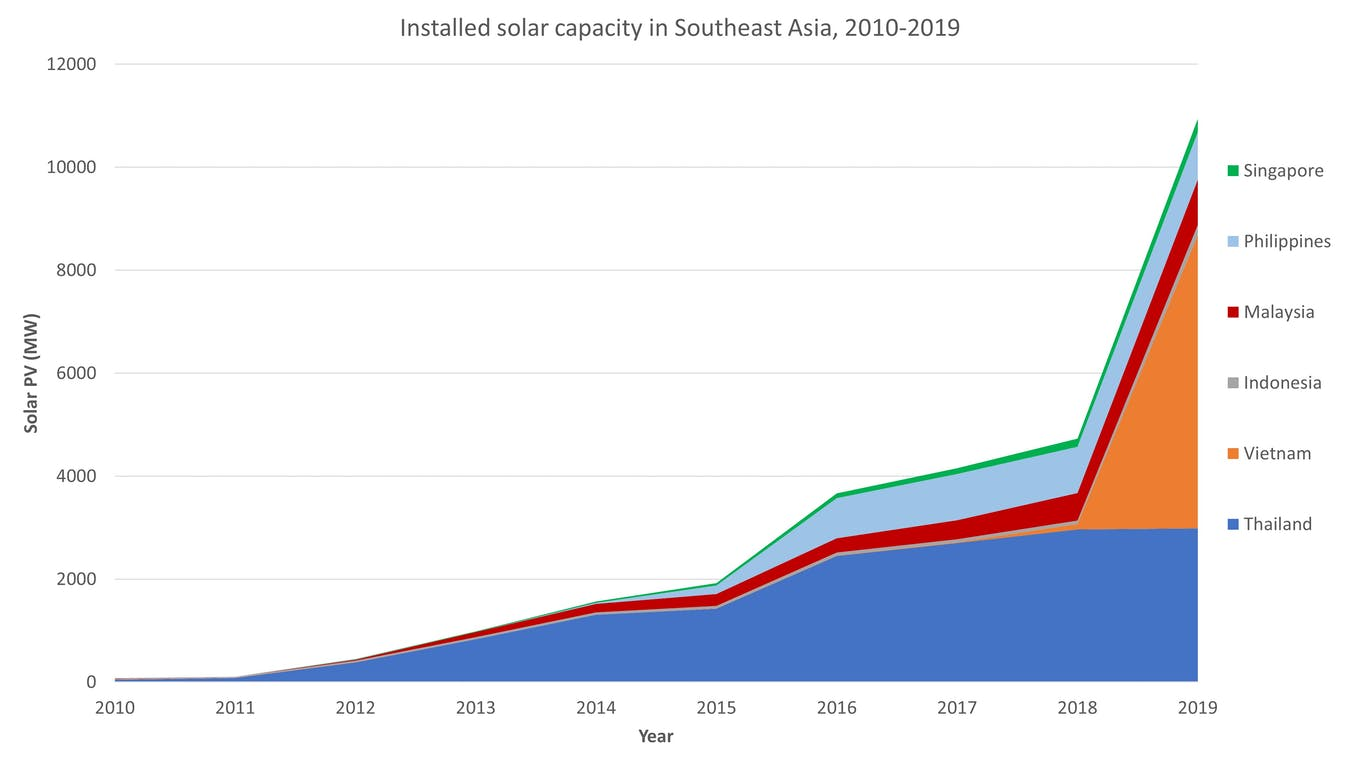 Eco-Business graphic: Installed solar capacity in Southeast Asia. Thailand was long Southeast Asia's renewable energy front-runner, but progress in the nation has largely stalled. Source: IRENA