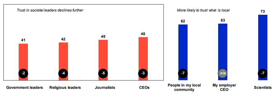 Trust in people in societal leadership positions