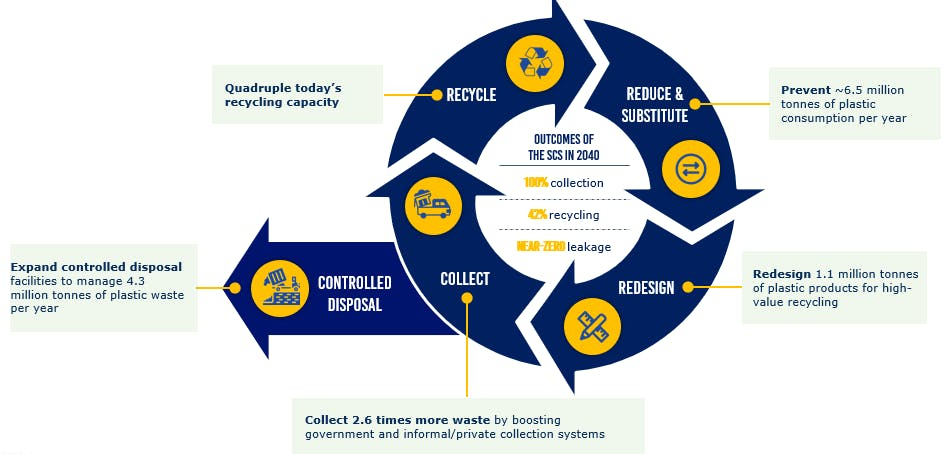 WEF plastic chart 2