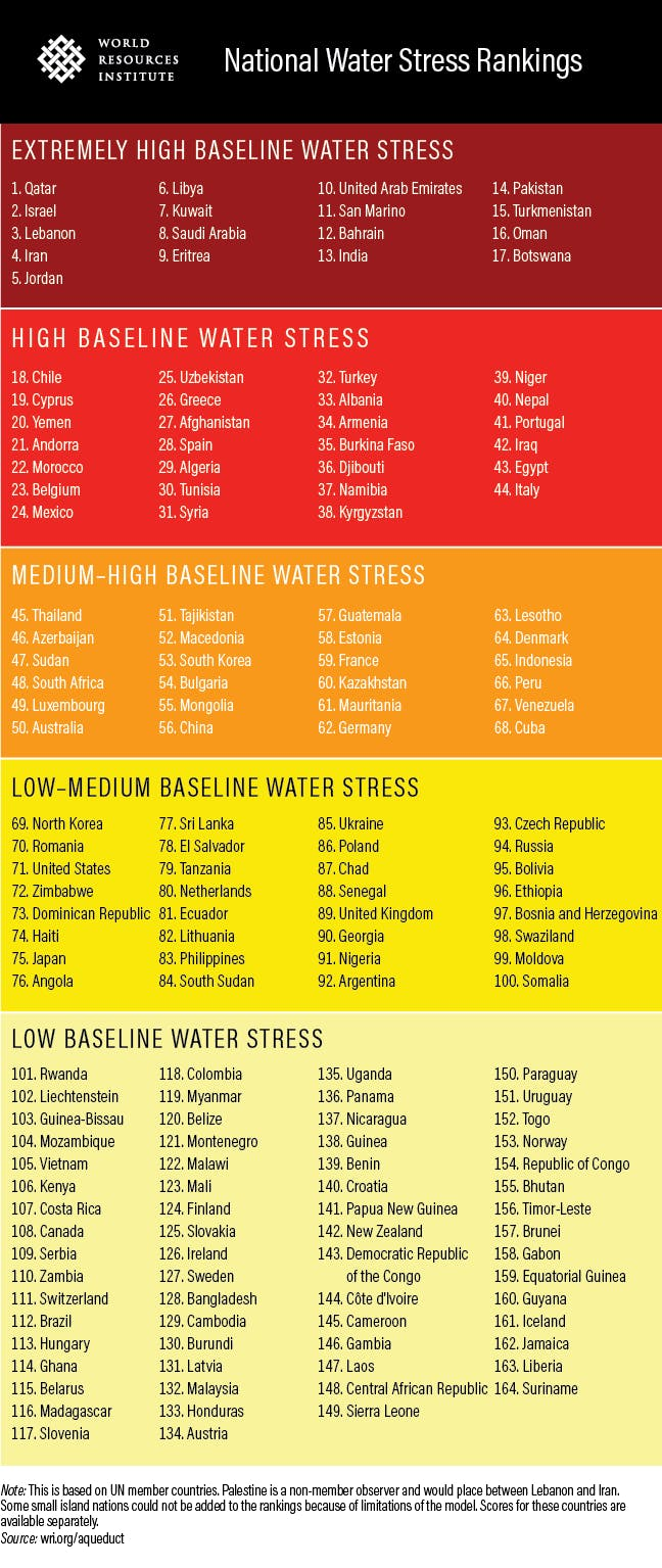 National Water Stress rankings