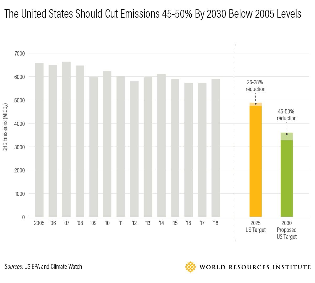 US should cut emissions