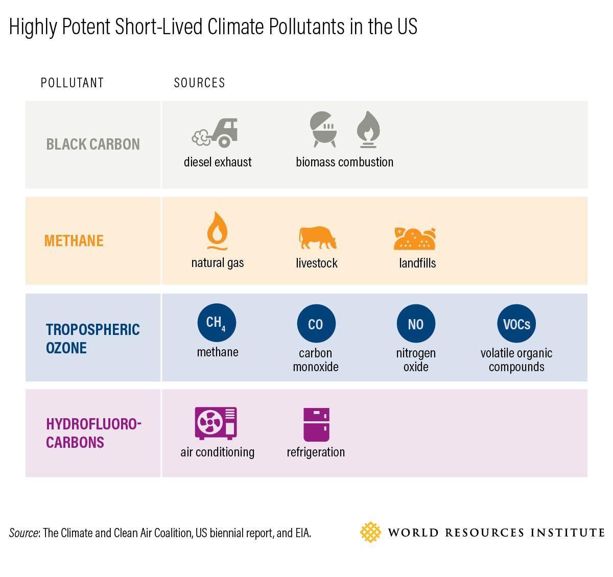 highly potent short lived climate pollutants