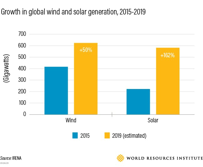 growth in global wind and solar energy, 2015-2019