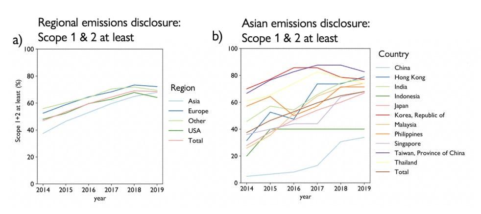 Arabesque report on climate disclosure