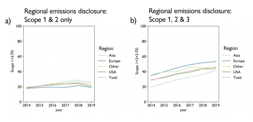 Arabesque report on climate disclosure including scope 3 emissions