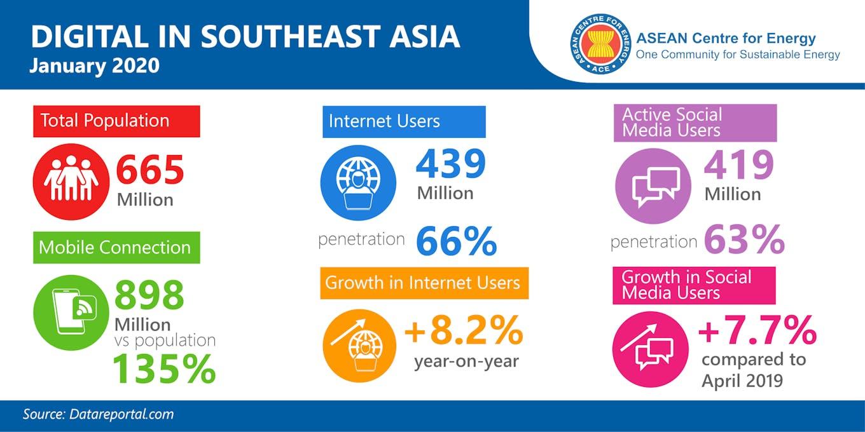 Digital indicators in Southeast Asia
