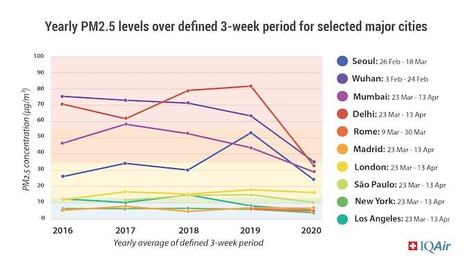 Global reductions in air pollution during coronavirus lockdown