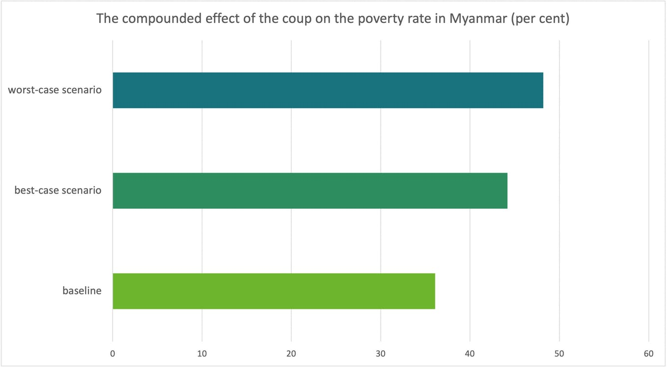 The compounded effect of the coup on the poverty rate in Myanmar (per cent)