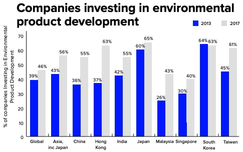 Companies investing in environmental products in Asia Pacific