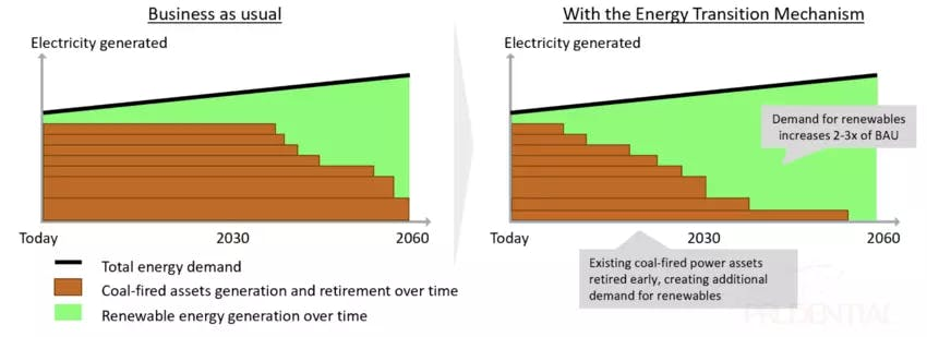 How ETM dramatically accelerates demand for renewables