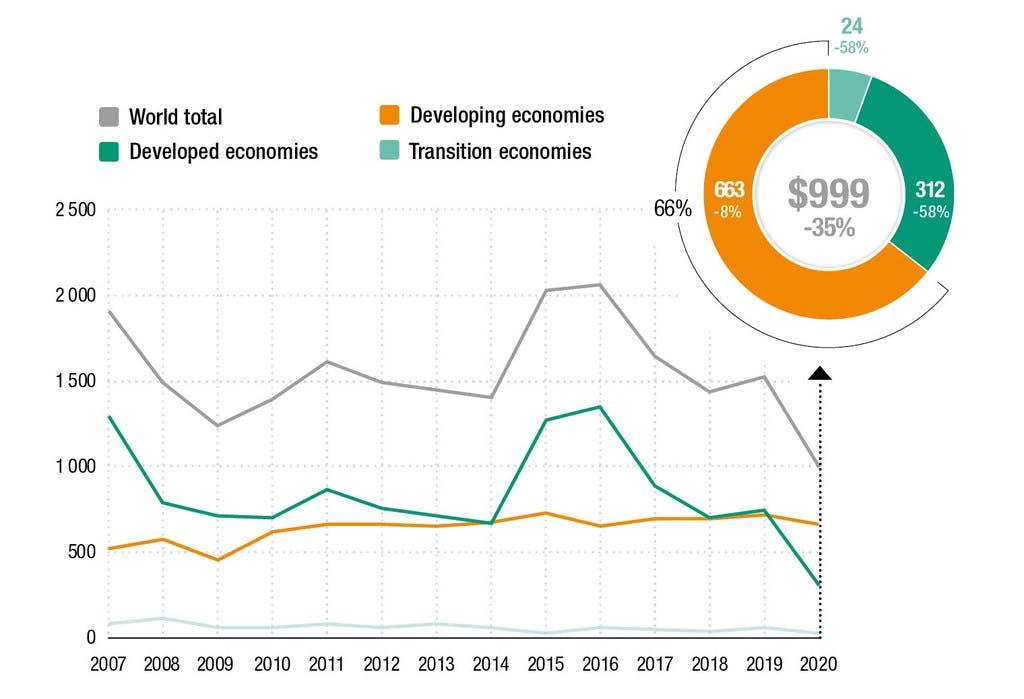 unctad FDIs 2007-2020