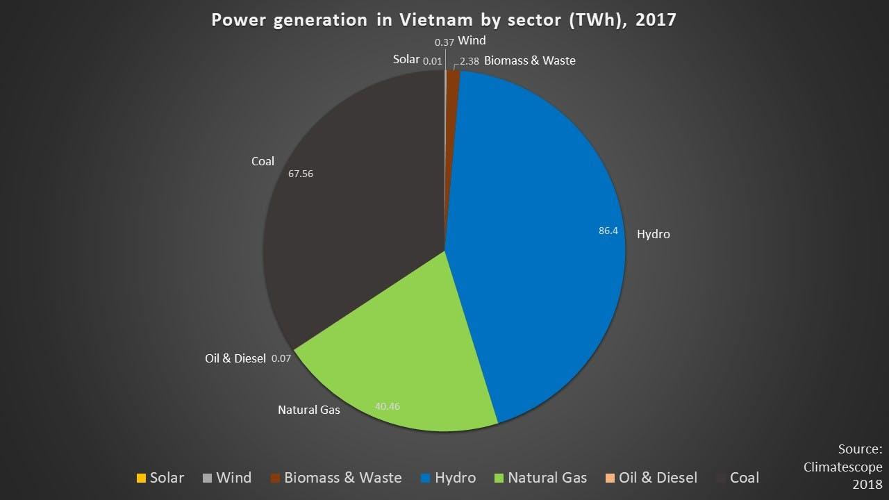Vietnam energy mix 2017 new