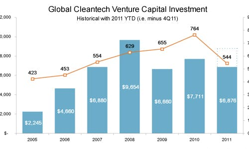 Predictions for cleantech in 2012