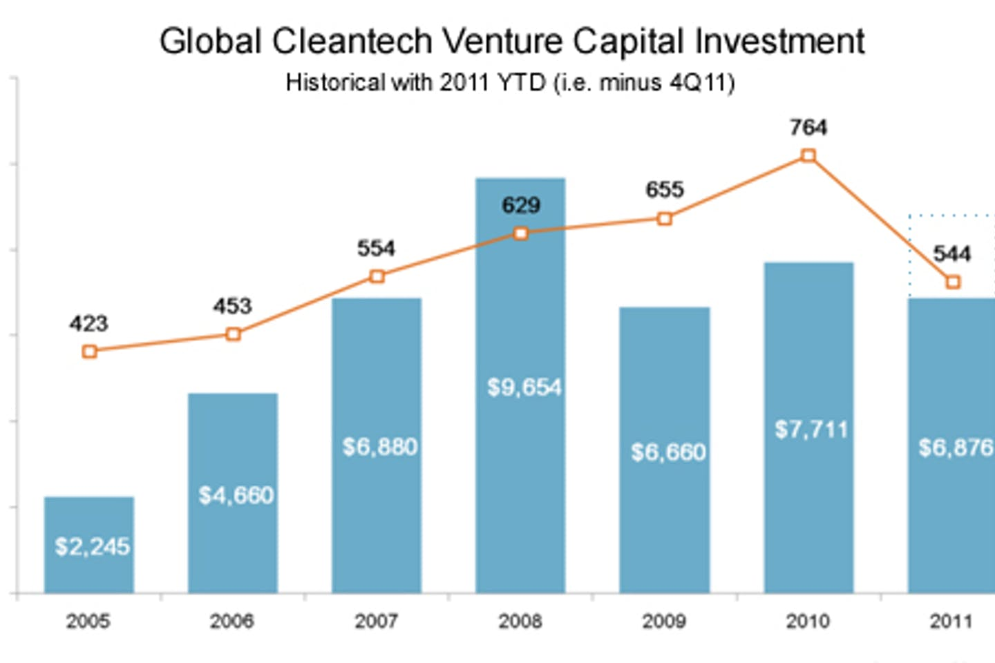 Kachan Cleantech-predictions-investment-graphic