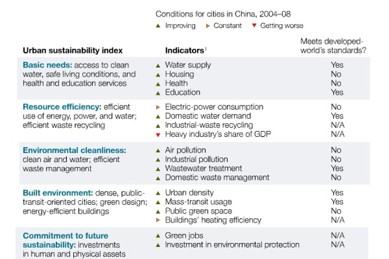 china cities index McKinsey