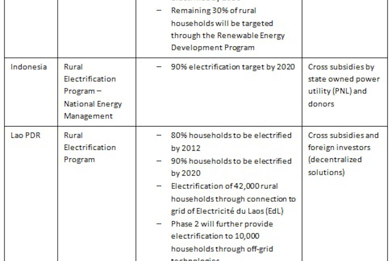 Asean electricity IEA2