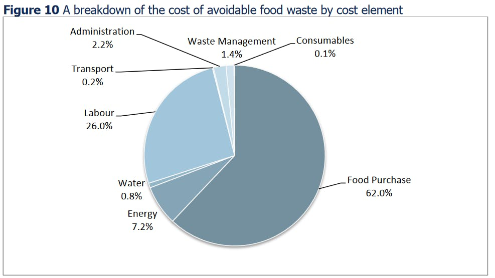"""A breakdown of the cost of avoidable food waste by cost element. Image: <a href=""""http://www.wrap.org.uk/sites/files/wrap/The%20True%20Cost%20of%20Food%20Waste%20within%20Hospitality%20and%20Food%20Service%20Sector%20FINAL.pdf"""">WRAP</a>"""